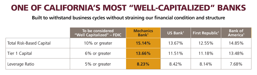 most well capitalized banks